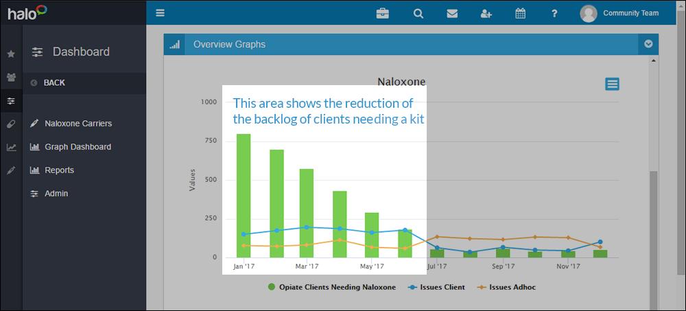 Halo Naloxone system Reporting