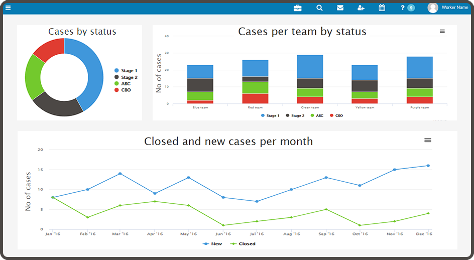 Anti-Social Behaviour KPI Dashboard