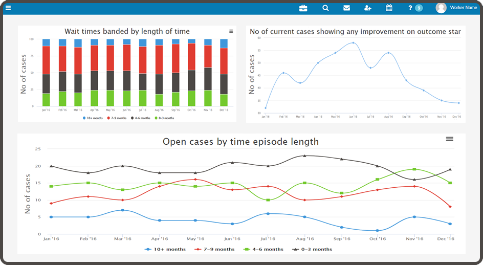Mental Health KPI Dashboard